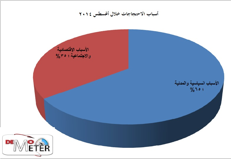 مؤشر الديمقراطية (3)