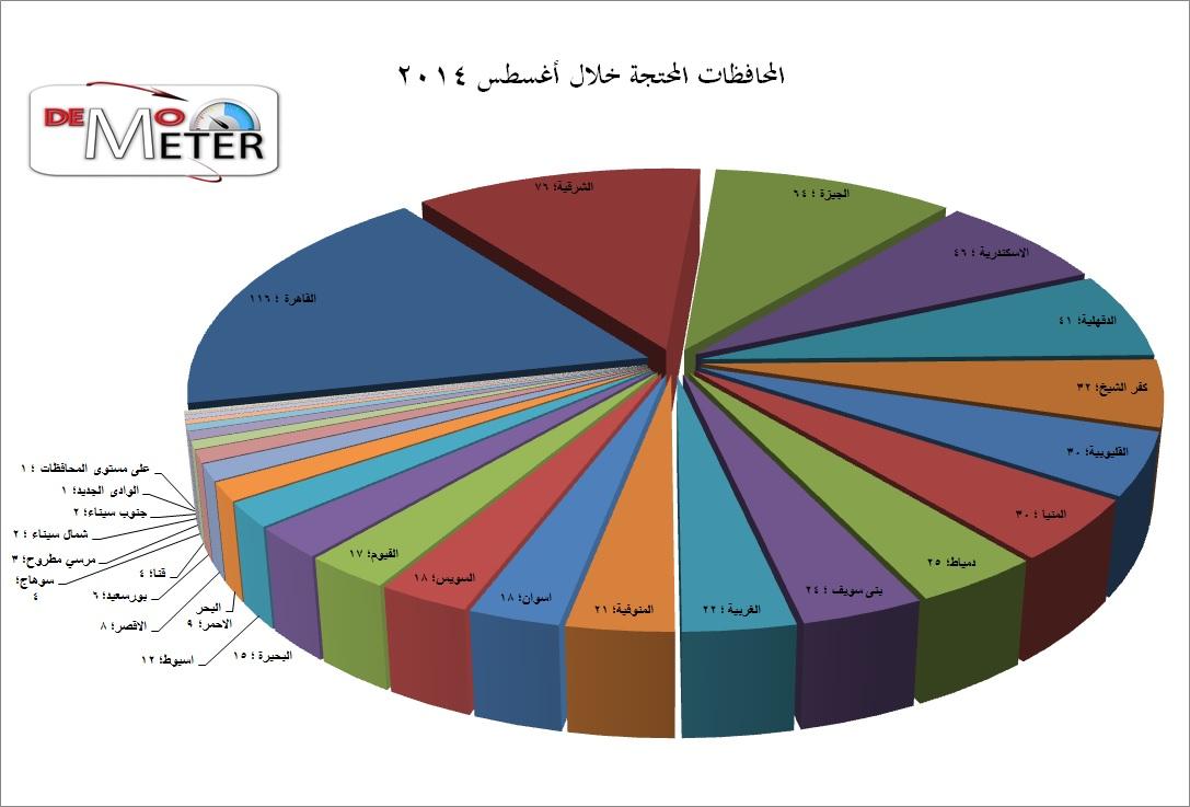 مؤشر الديمقراطية (6)